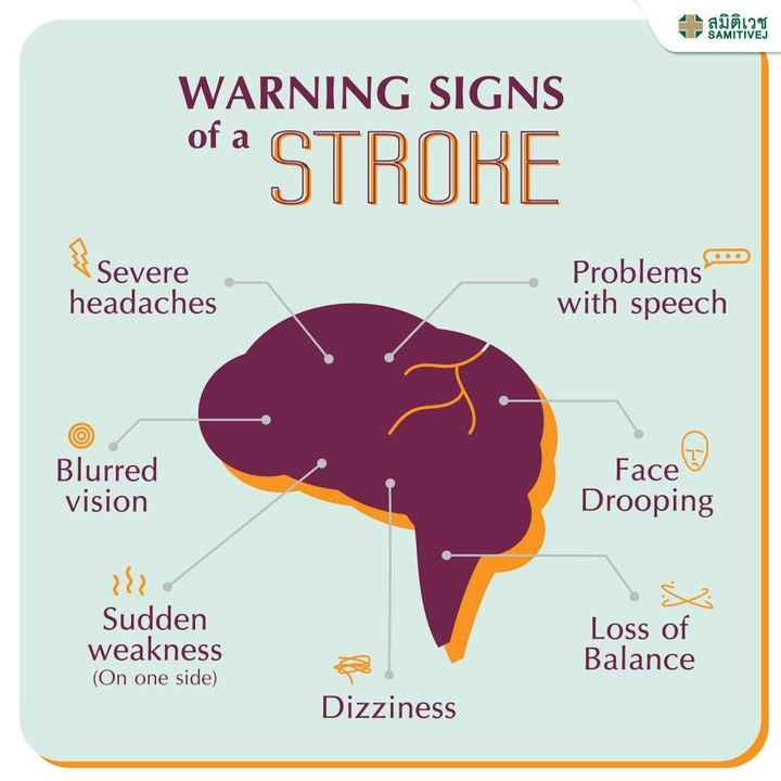 world stroke day - - สมิติเวช SAMITIVEJ V WARNING SIGNS of a STROKE Severe Problems . * * headaches with speech Blurred vision Face Drooping Sudden weakness ( On one side ) Loss of Balance Dizziness  - ShareChat
