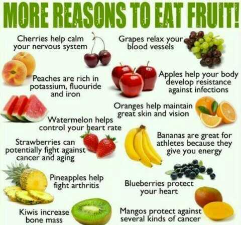 🍱फ़ूड फोटोग्राफर - MORE REASONS TO EAT FRUIT ! Cherries help calm your nervous system Grapes relax your blood vessels Apples help your body Peaches are rich in develop resistance potassium , fluouride against infections and iron Oranges help maintain great skin and vision Watermelon helps control your heart rate Bananas are great for Strawberries can athletes because they potentially fight against give you energy cancer and aging Pineapples help fight arthritis Blueberries protect your heart Kiwis increase bone mass Mangos protect against several kinds of cancer  - ShareChat